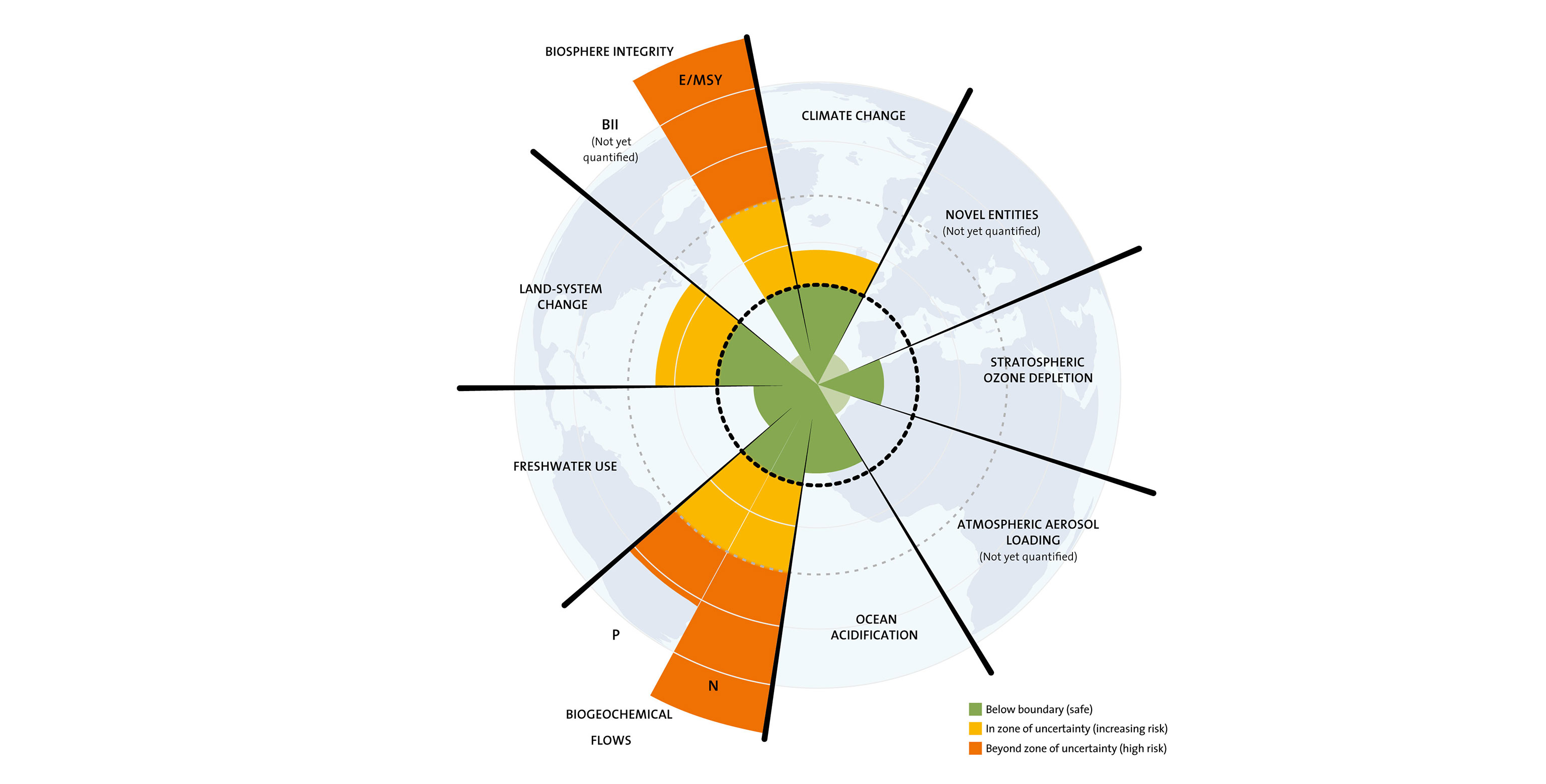 planetary economics energy climate change and the three domains of sustainable development
