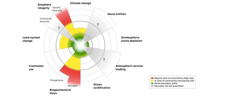 9 Planetary Boundaries